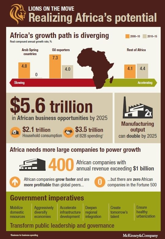 Africa: New Business Opportunities - New York Business Consultants LLC
